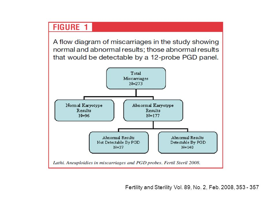Fertility and Sterility Vol. 89, No. 2, Feb. 2008, 353 - 357