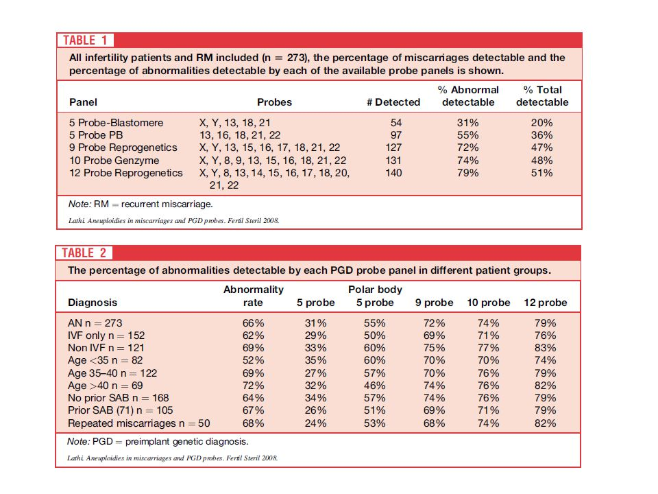 Çalışmada ticari olarak elde edilebilecek farklı sayıdaki probe kombinasyonları test edilmiştir. Sonuçta probe sayısının arttırılması ile tanı konulabilen anormalite oranının arttırıldığı gösterilmiştir. Burada 5 li probelar kullanılırken tanı koyma oranları %50 lerde iken probe sayısı arttırıldığında oran %70 – 80 lere çıkmaktadır. (5 li probe ile 9-10-12 arasında anlamlı farklılık var 9-10-12 arasında yok)