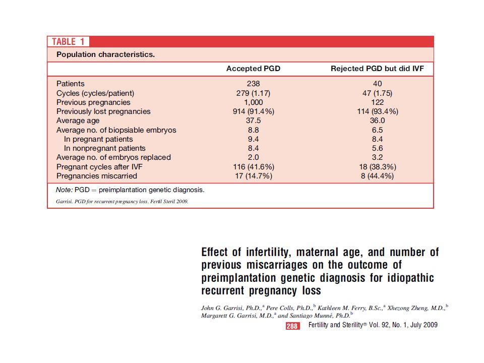 Yine Munne nin 2009 yılında yayınladığı bu sefer daha büyük bir hasta grubu ile yaptığı çalışmada , PGD yapılan ve yapılmayan hasta gruplarında abaort oranlarını farklı bulmuştur.