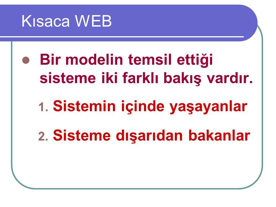 Kısaca WEB Bir modelin temsil ettiği sisteme iki farklı bakış vardır.