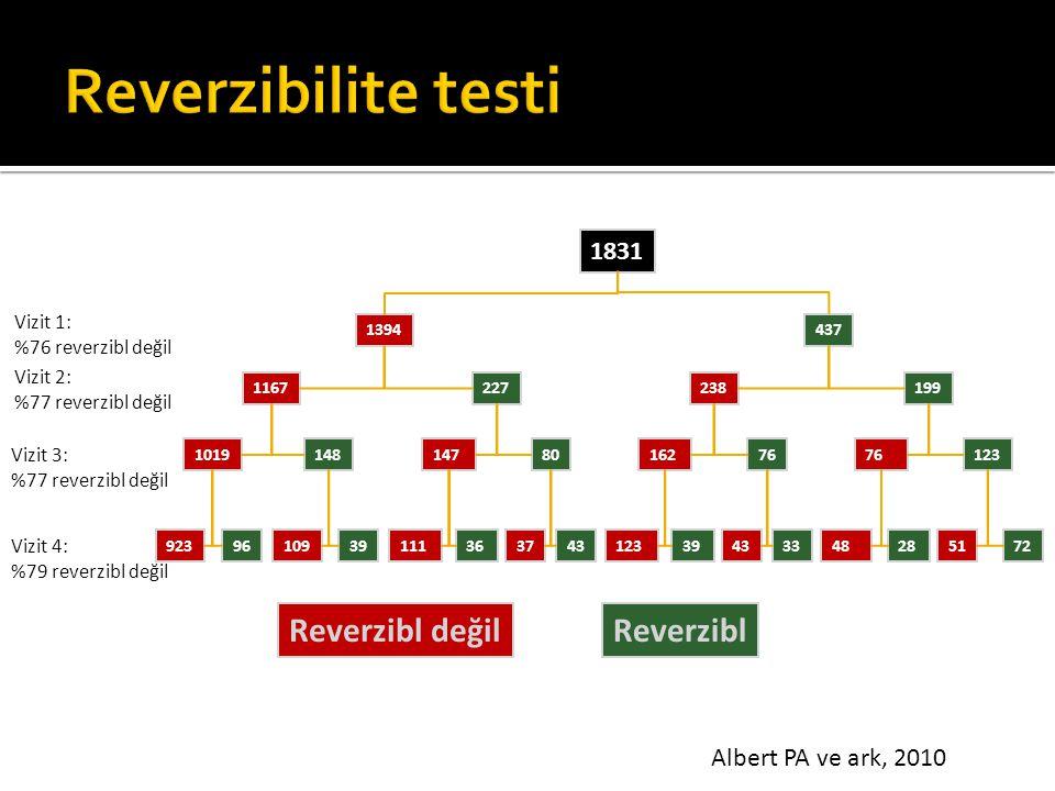 Reverzibilite testi Reverzibl değil Reverzibl 1831