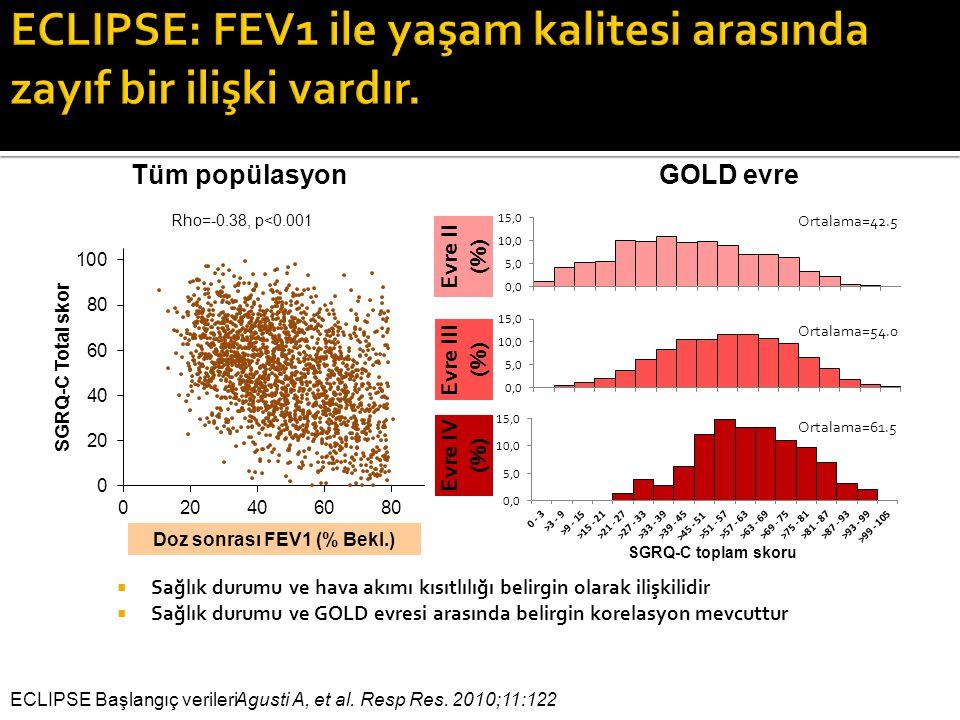 ECLIPSE: FEV1 ile yaşam kalitesi arasında zayıf bir ilişki vardır.