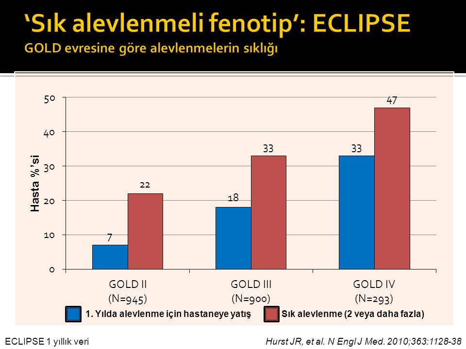 'Sık alevlenmeli fenotip': ECLIPSE GOLD evresine göre alevlenmelerin sıklığı