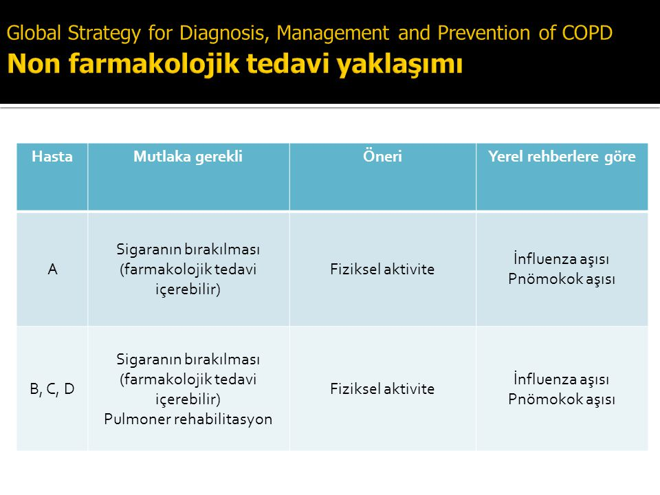 Global Strategy for Diagnosis, Management and Prevention of COPD Non farmakolojik tedavi yaklaşımı