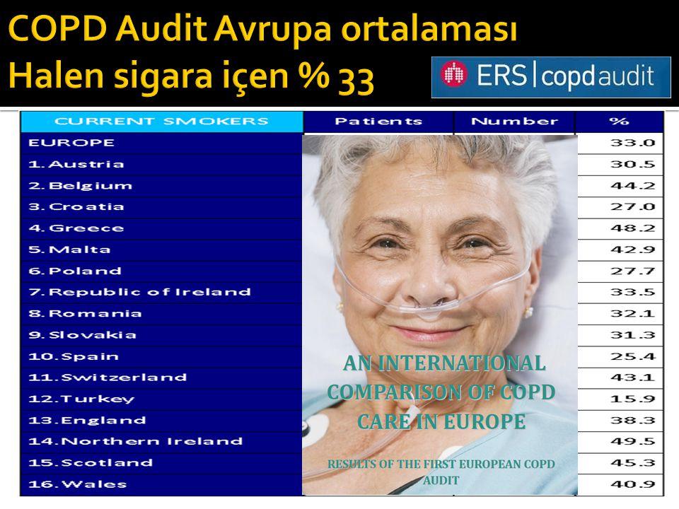 COPD Audit Avrupa ortalaması Halen sigara içen % 33