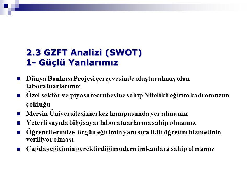 2.3 GZFT Analizi (SWOT) 1- Güçlü Yanlarımız