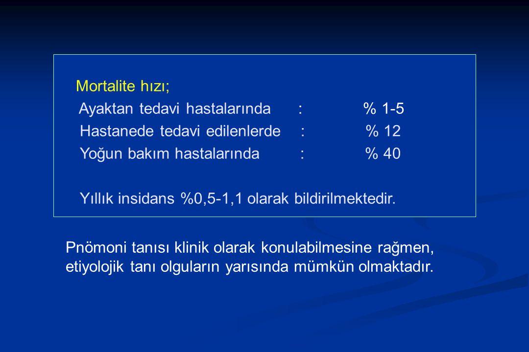 Ayaktan tedavi hastalarında : % 1-5