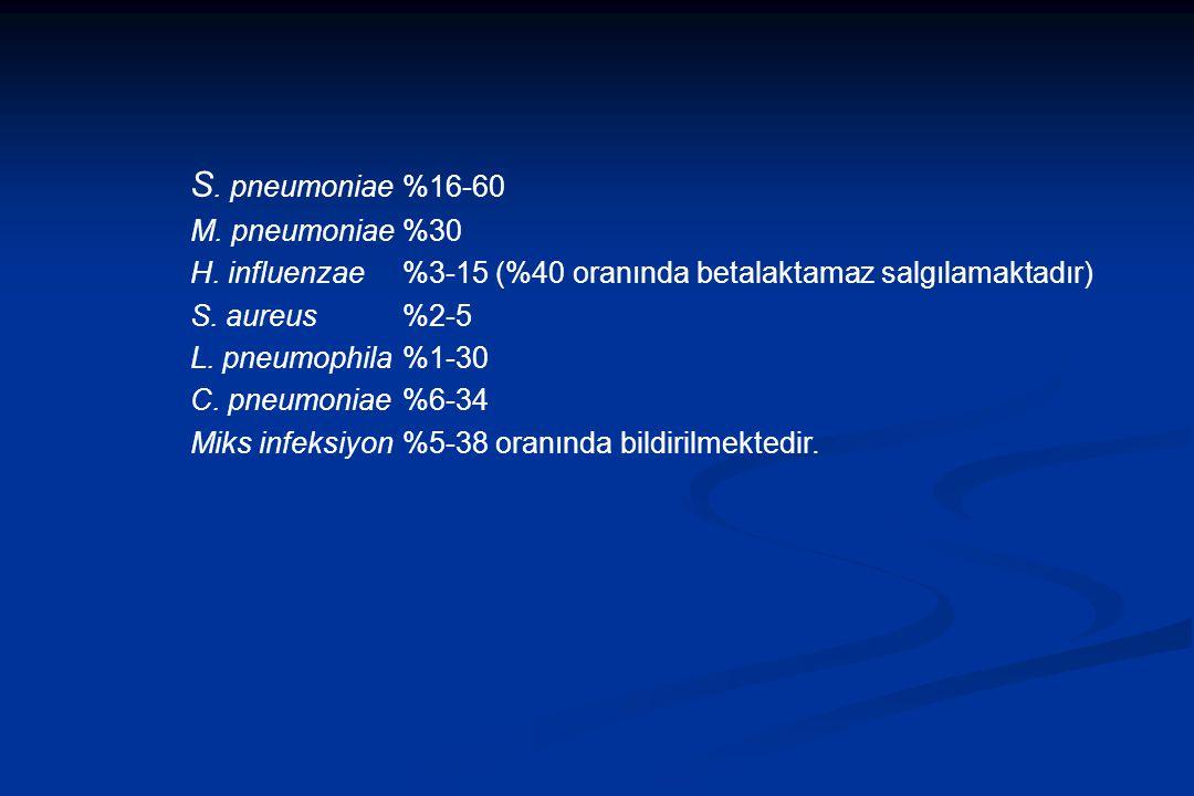 S. pneumoniae %16-60 M. pneumoniae %30
