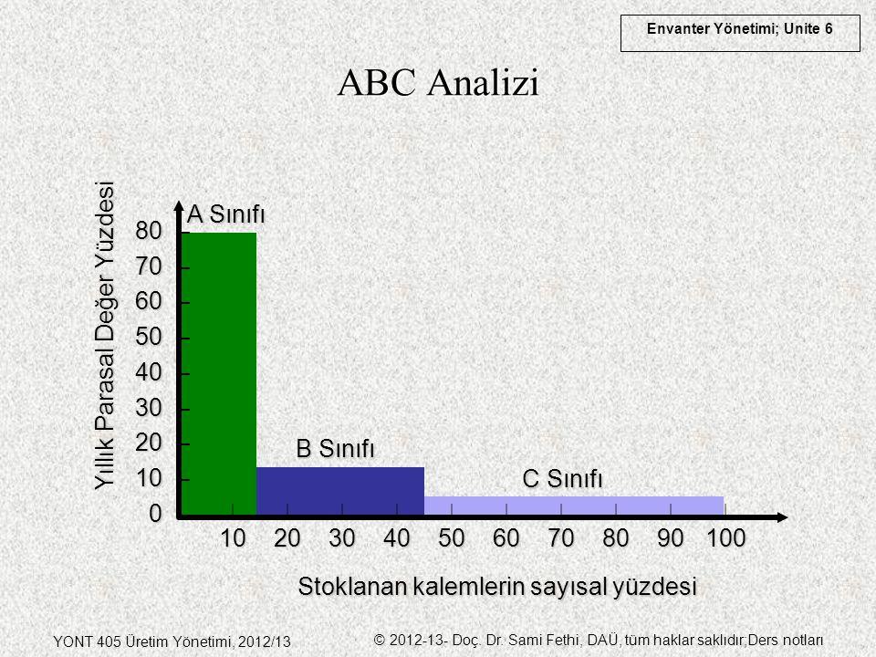 ABC Analizi A Sınıfı 80 – 70 – 60 – Yıllık Parasal Değer Yüzdesi 50 –