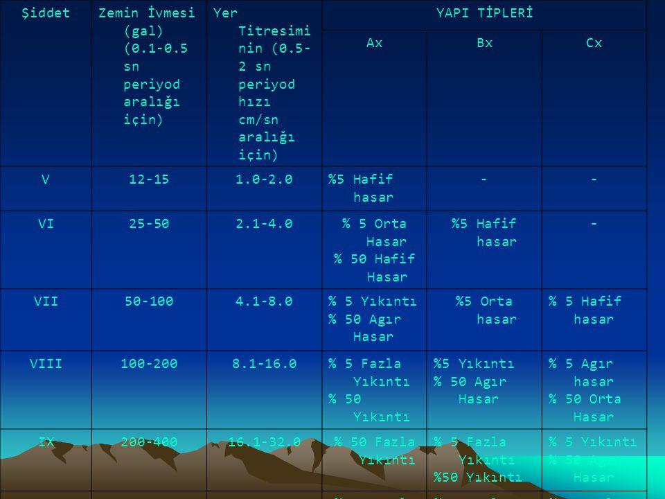Şiddet Zemin İvmesi (gal) (0.1-0.5 sn periyod aralığı için) Yer Titresiminin (0.5-2 sn periyod hızı cm/sn aralığı için)