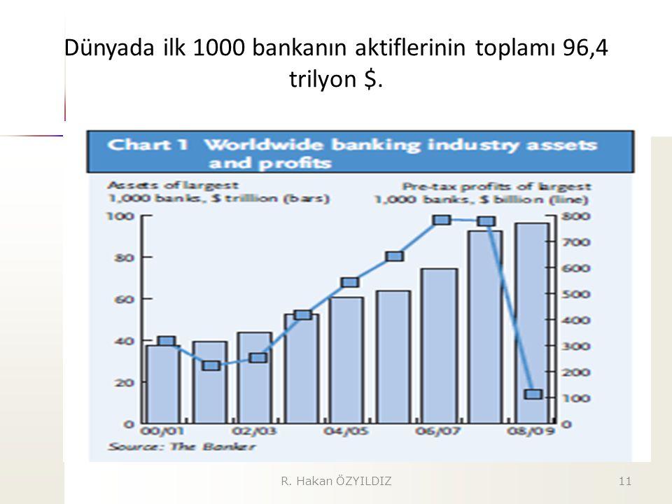 Dünyada ilk 1000 bankanın aktiflerinin toplamı 96,4 trilyon $.