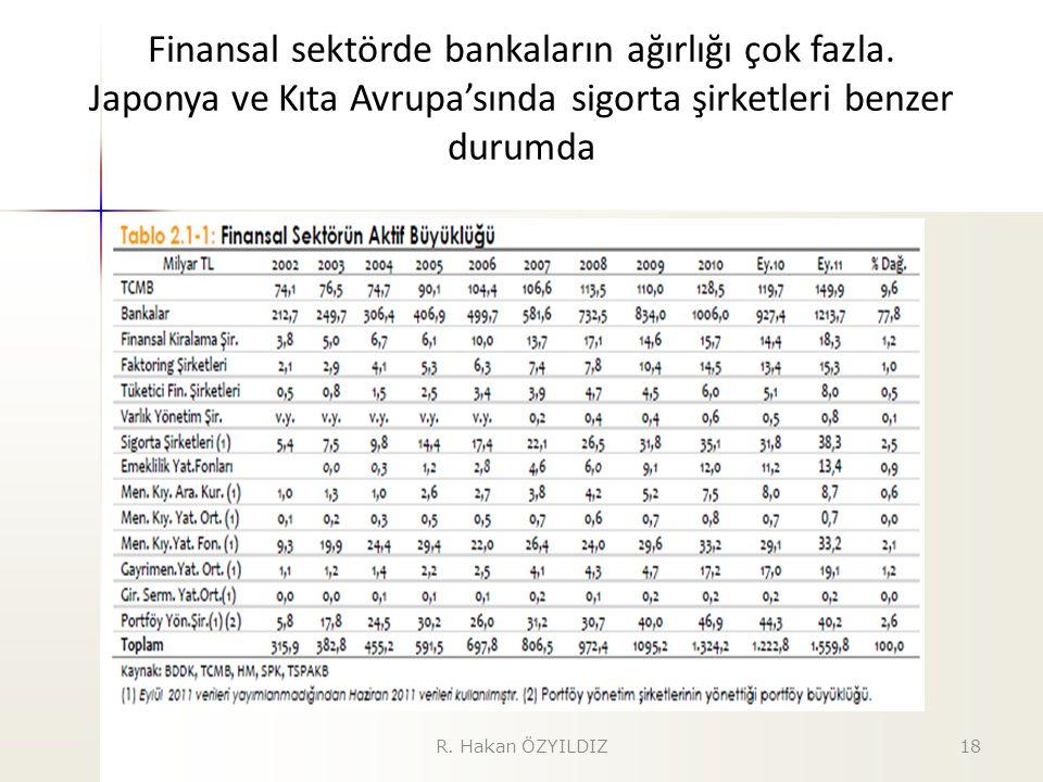 Finansal sektörde bankaların ağırlığı çok fazla