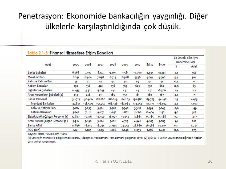 Penetrasyon: Ekonomide bankacılığın yaygınlığı