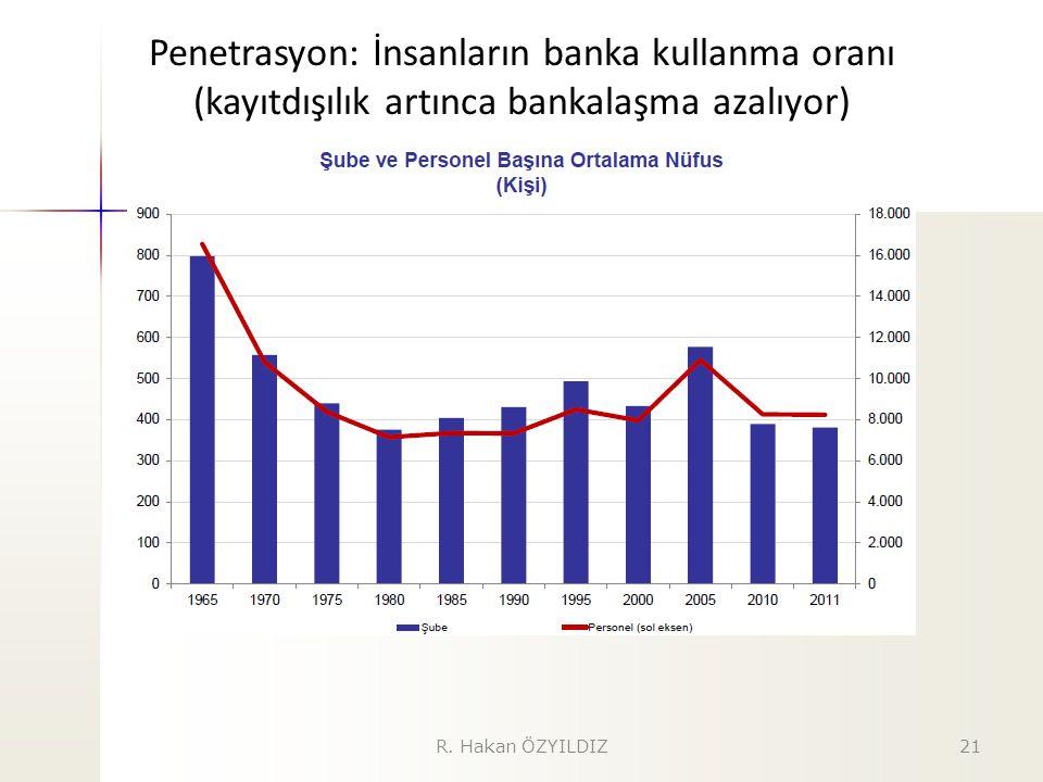 Penetrasyon: İnsanların banka kullanma oranı (kayıtdışılık artınca bankalaşma azalıyor)