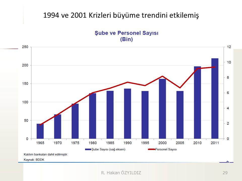 1994 ve 2001 Krizleri büyüme trendini etkilemiş