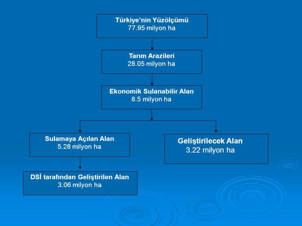 Geliştirilecek Alan 3.22 milyon ha Türkiye'nin Yüzölçümü