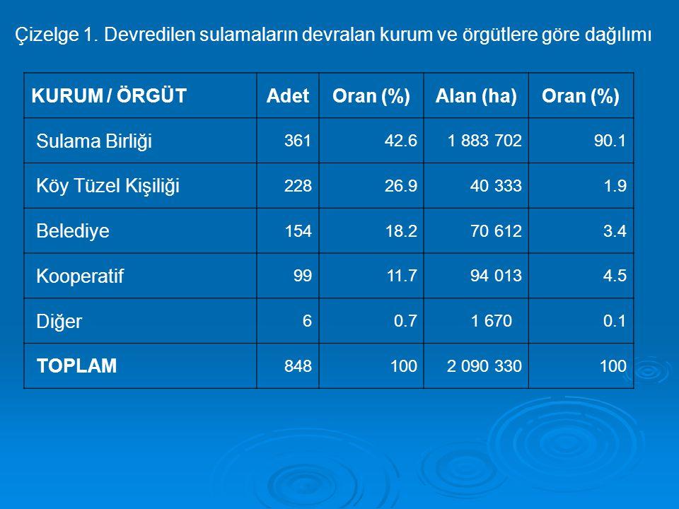 Çizelge 1. Devredilen sulamaların devralan kurum ve örgütlere göre dağılımı