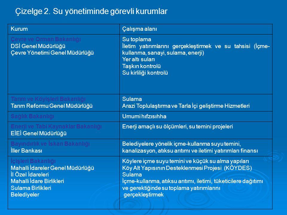 Çizelge 2. Su yönetiminde görevli kurumlar