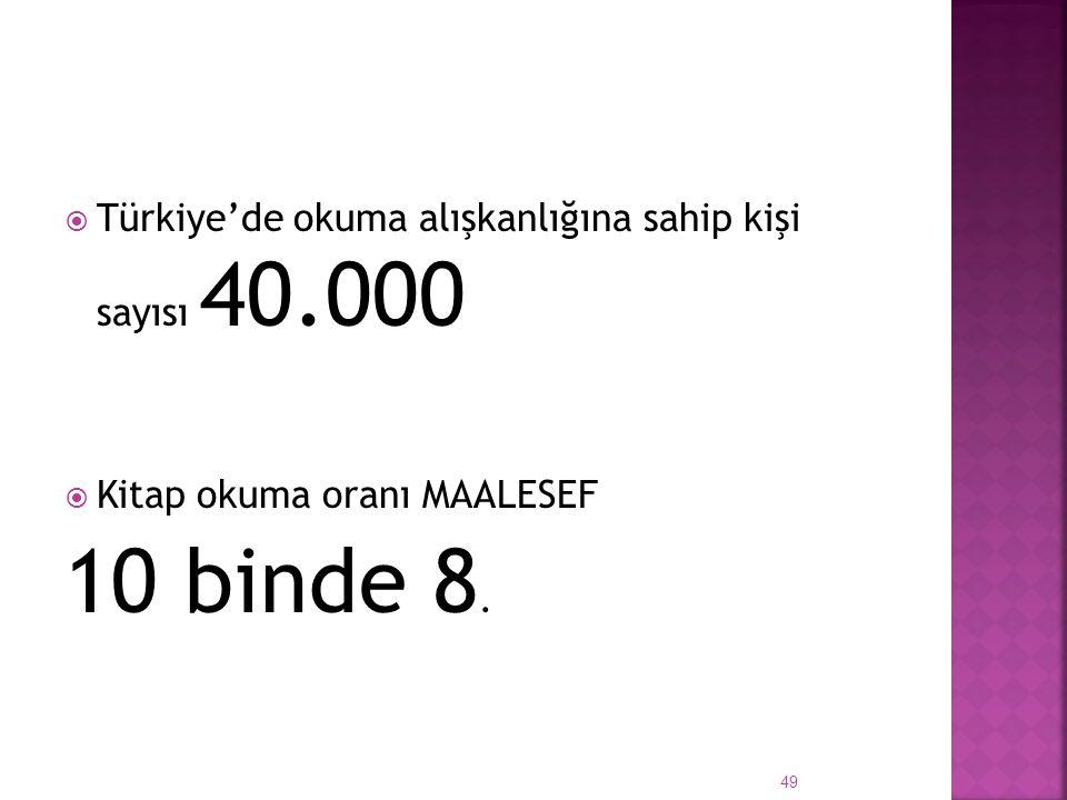 10 binde 8. Türkiye'de okuma alışkanlığına sahip kişi sayısı 40.000