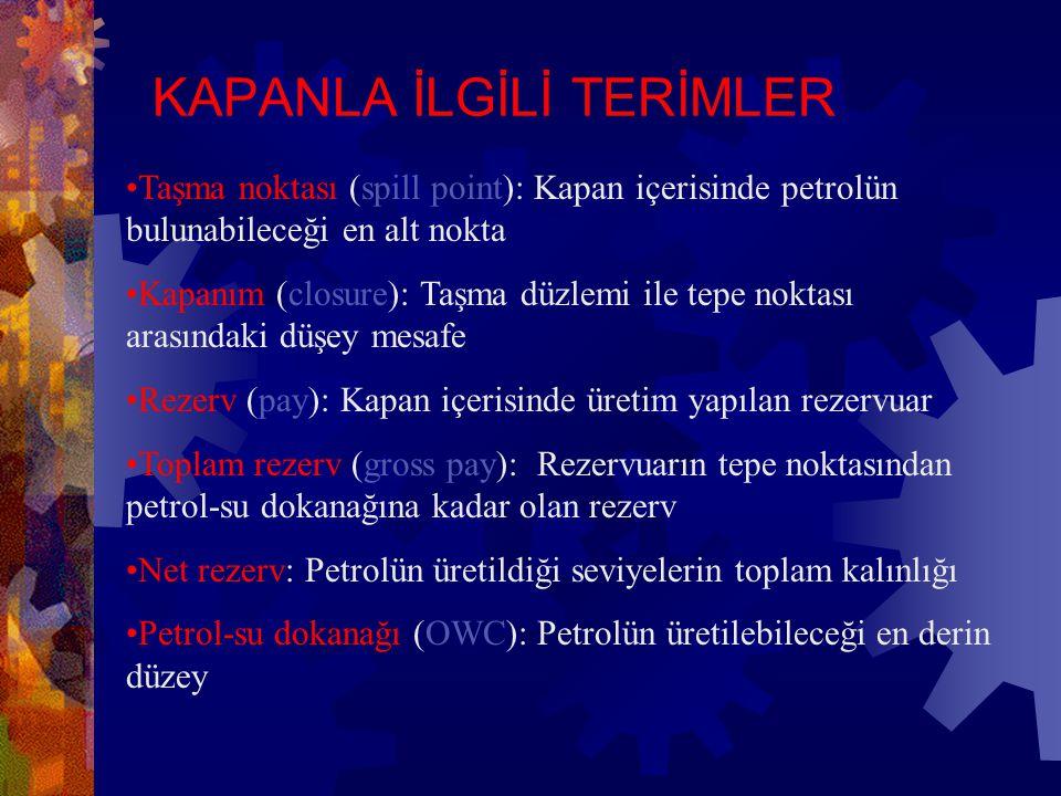 KAPANLA İLGİLİ TERİMLER