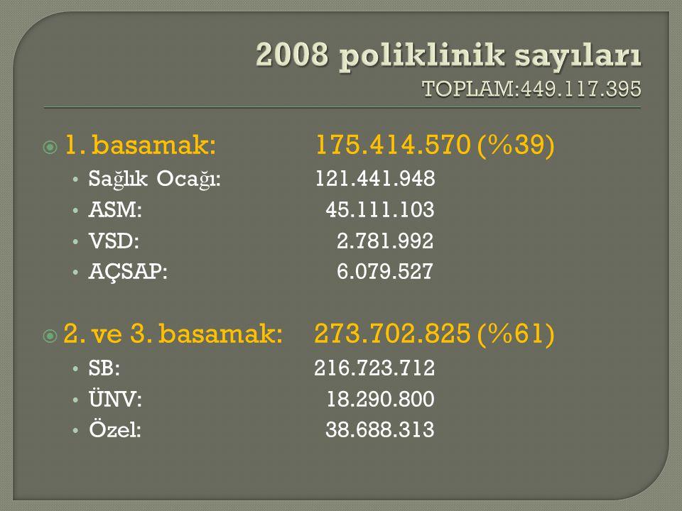 2008 poliklinik sayıları TOPLAM:449.117.395