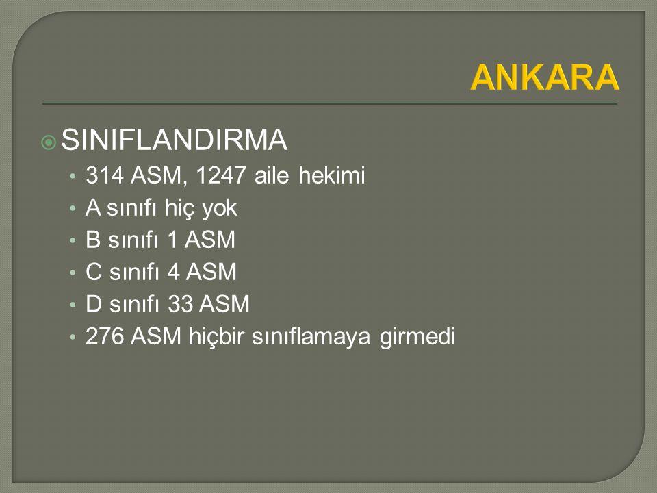 ANKARA SINIFLANDIRMA 314 ASM, 1247 aile hekimi A sınıfı hiç yok