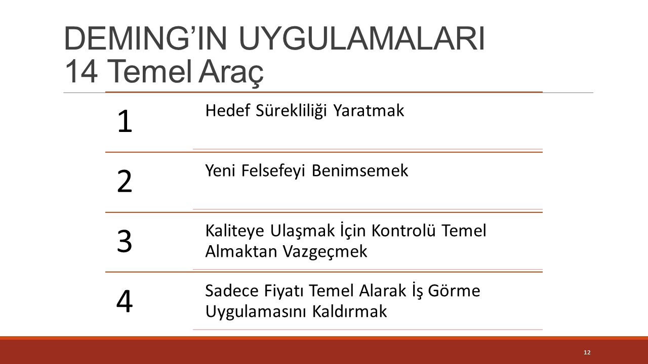 DEMING'IN UYGULAMALARI 14 Temel Araç