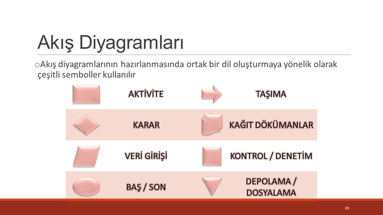 Akış Diyagramları Akış diyagramlarının hazırlanmasında ortak bir dil oluşturmaya yönelik olarak çeşitli semboller kullanılır.