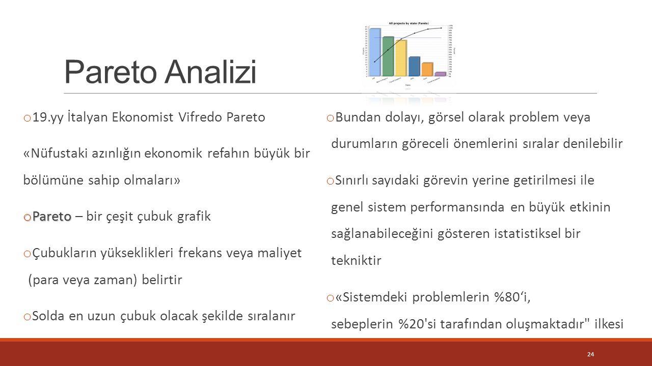 Pareto Analizi 19.yy İtalyan Ekonomist Vifredo Pareto