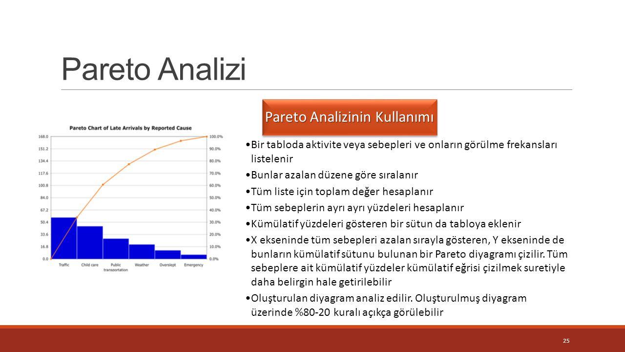 Pareto Analizinin Kullanımı