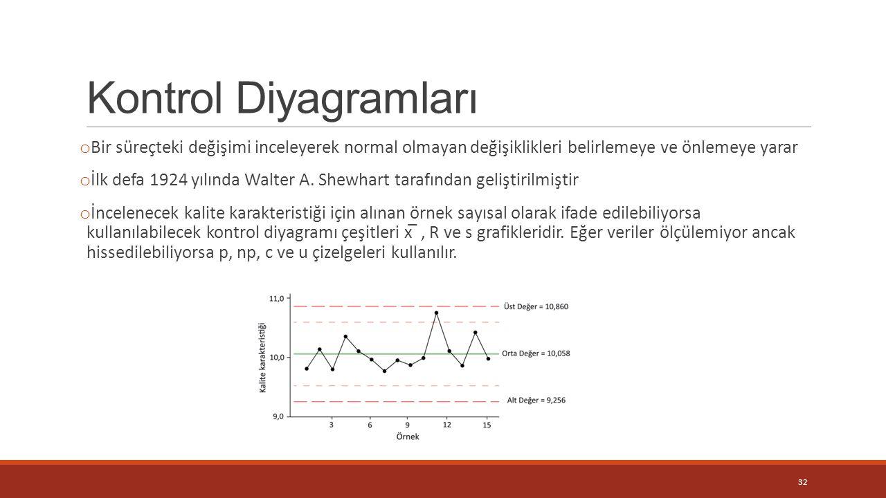 Kontrol Diyagramları Bir süreçteki değişimi inceleyerek normal olmayan değişiklikleri belirlemeye ve önlemeye yarar.
