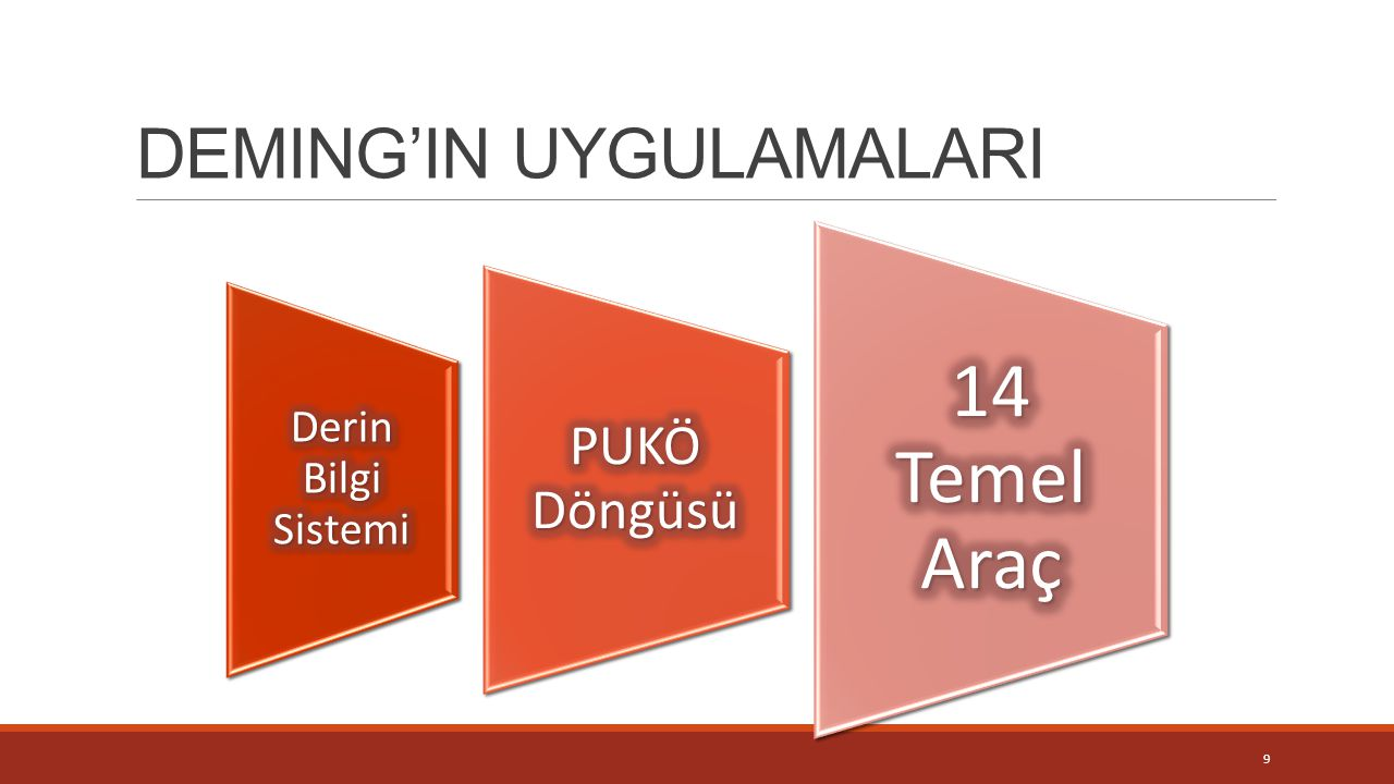 DEMING'IN UYGULAMALARI