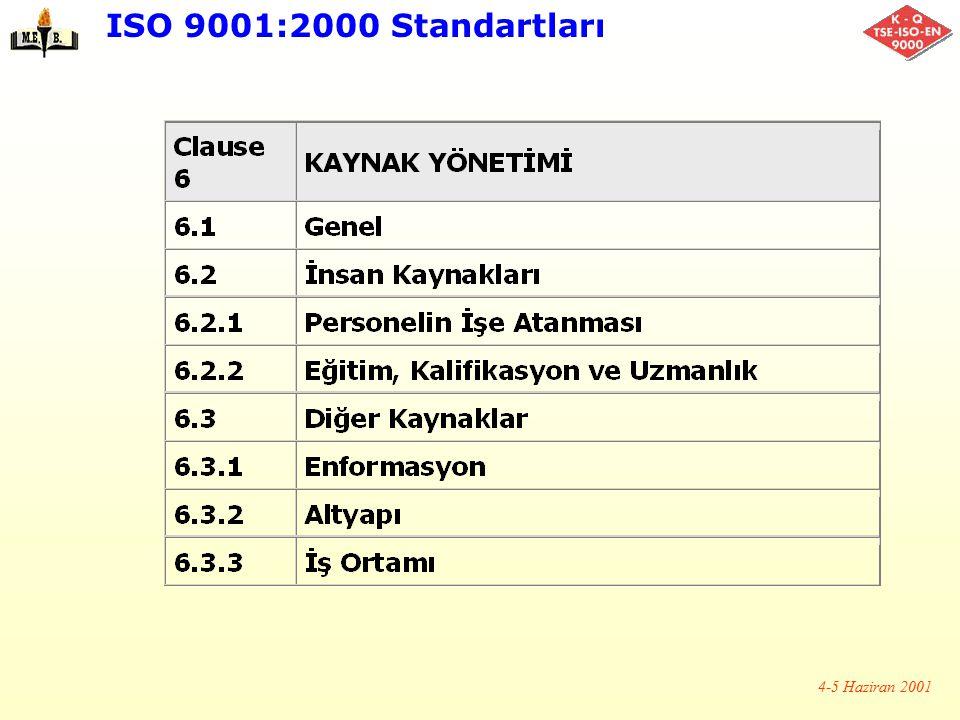 ISO 9001:2000 Standartları 4-5 Haziran 2001