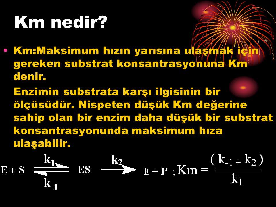 Km nedir Km:Maksimum hızın yarısına ulaşmak için gereken substrat konsantrasyonuna Km denir.