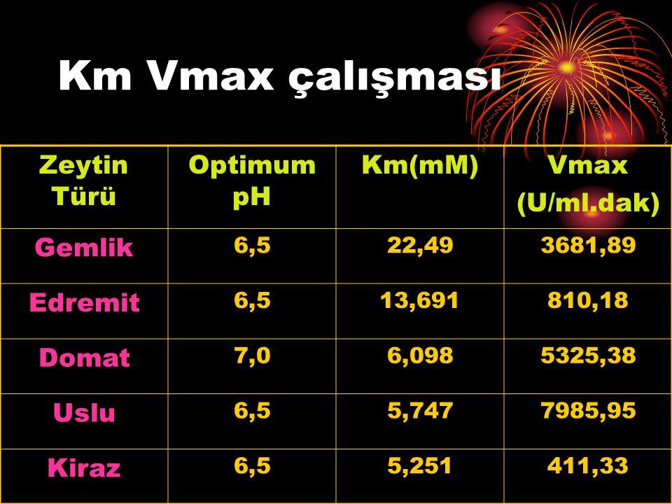 Km Vmax çalışması Zeytin Türü Optimum pH Km(mM) Vmax (U/ml.dak) Gemlik