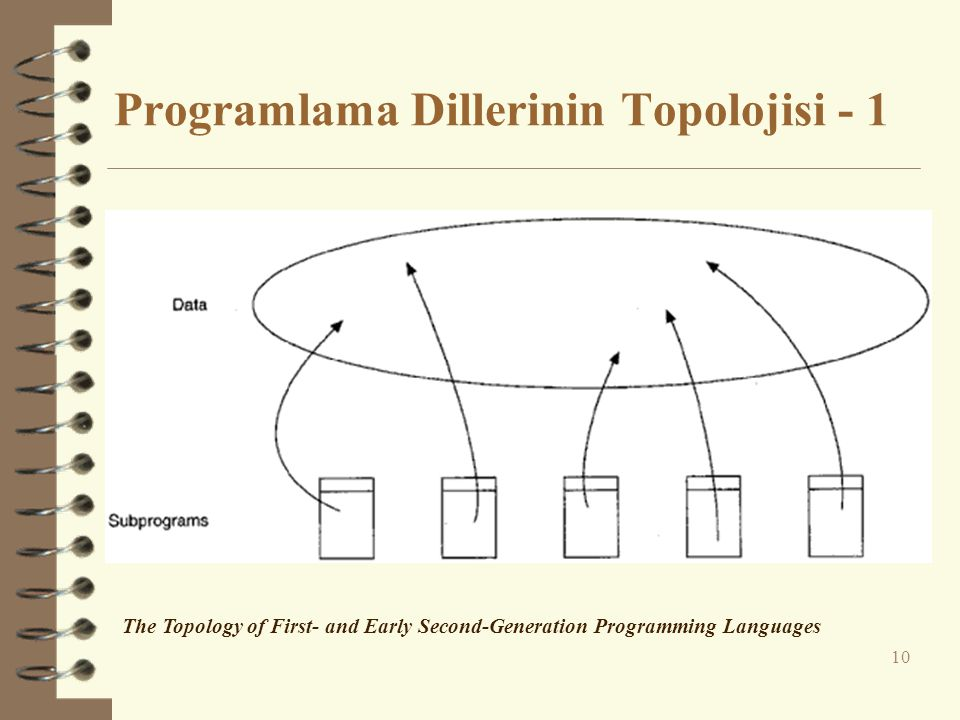 Programlama Dillerinin Topolojisi - 1
