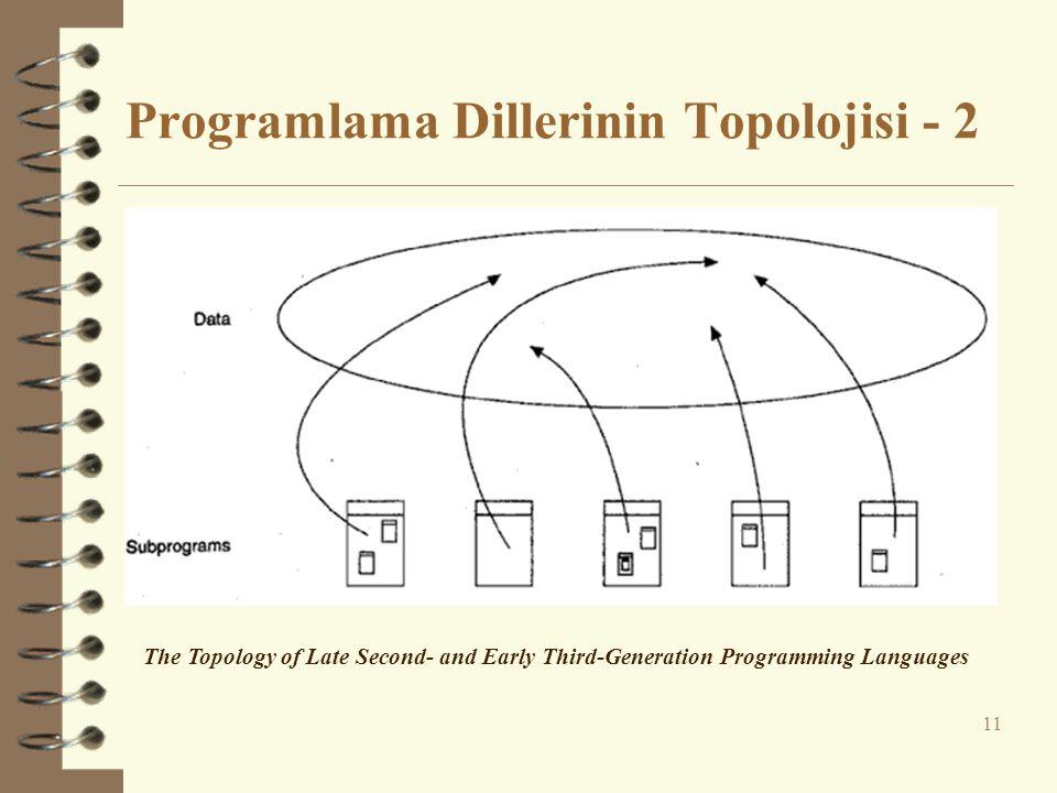 Programlama Dillerinin Topolojisi - 2