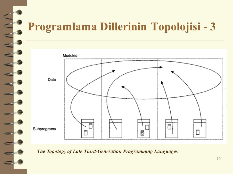 Programlama Dillerinin Topolojisi - 3