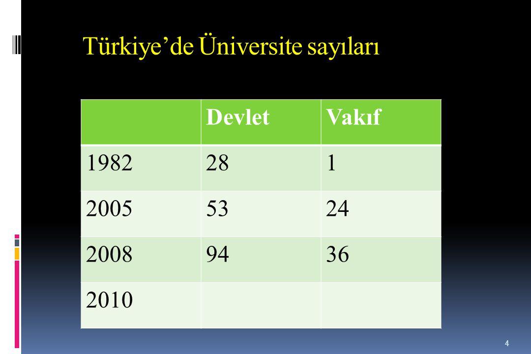 Türkiye'de Üniversite sayıları