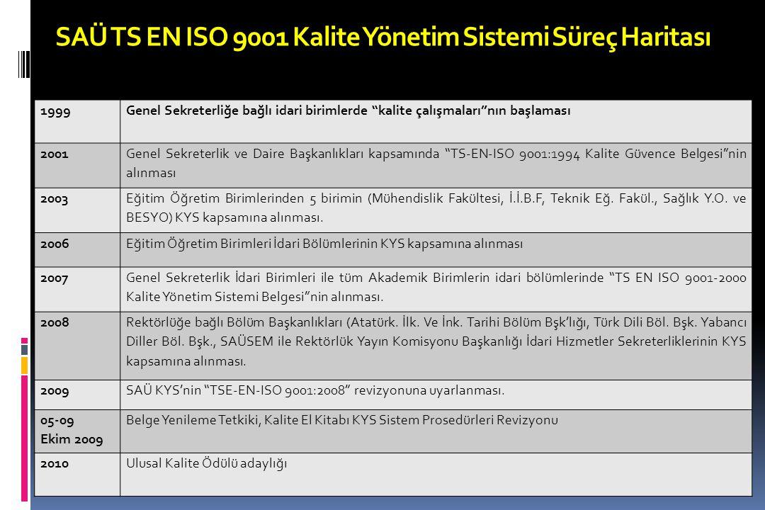 SAÜ TS EN ISO 9001 Kalite Yönetim Sistemi Süreç Haritası