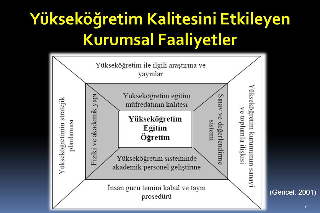 Yükseköğretim Kalitesini Etkileyen Kurumsal Faaliyetler