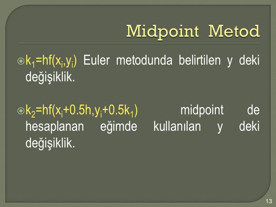 Midpoint Metod k1=hf(xi,yi) Euler metodunda belirtilen y deki değişiklik.