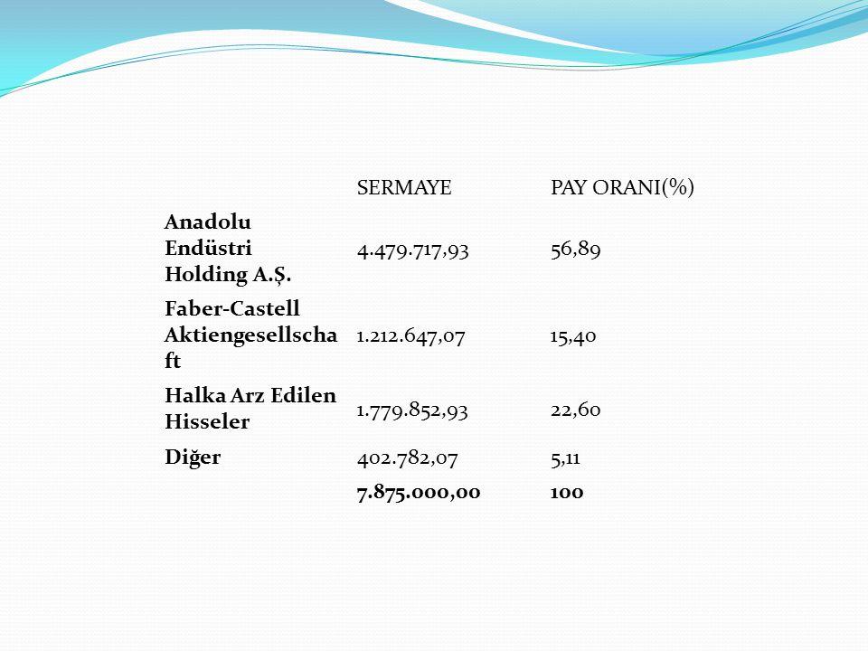 SERMAYE PAY ORANI(%) Anadolu Endüstri Holding A.Ş. 4.479.717,93. 56,89. Faber-Castell Aktiengesellschaft.