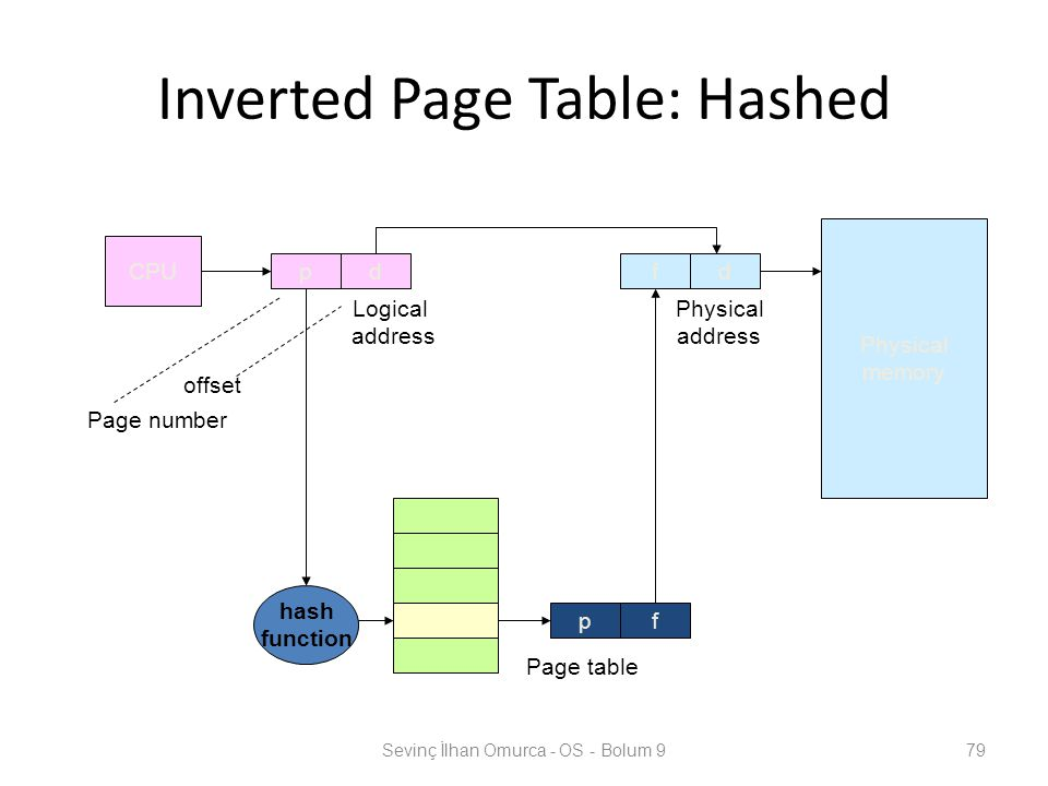 Inverted Page Table: Hashed