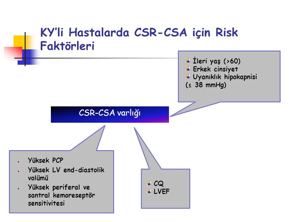 KY'li Hastalarda CSR-CSA için Risk Faktörleri