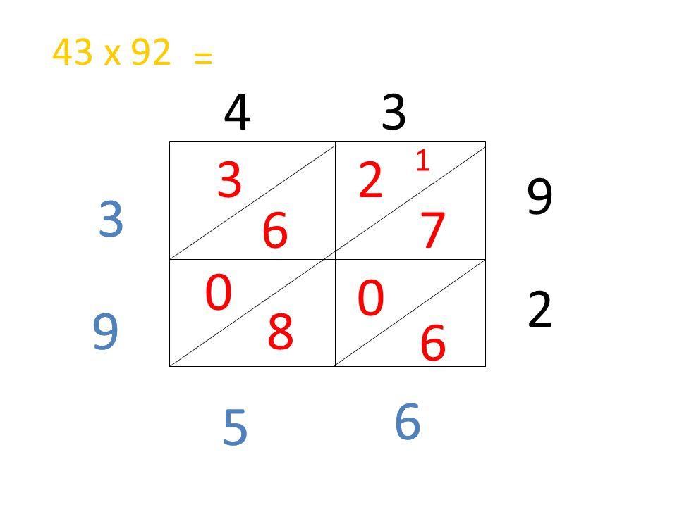 43 x 92 = 4 3 1 3 2 9 3 3 6 7 2 9 9 8 6 6 6 5 5