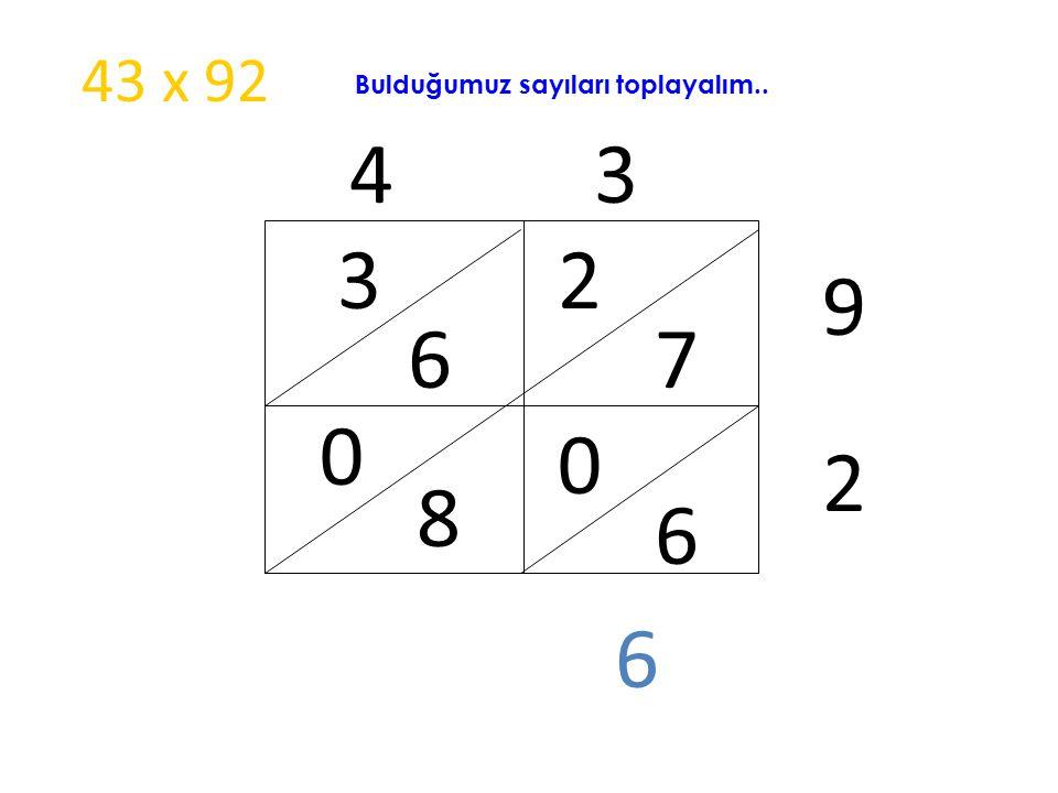 43 x 92 Bulduğumuz sayıları toplayalım.. 4 3 3 2 9 6 7 2 8 6 6