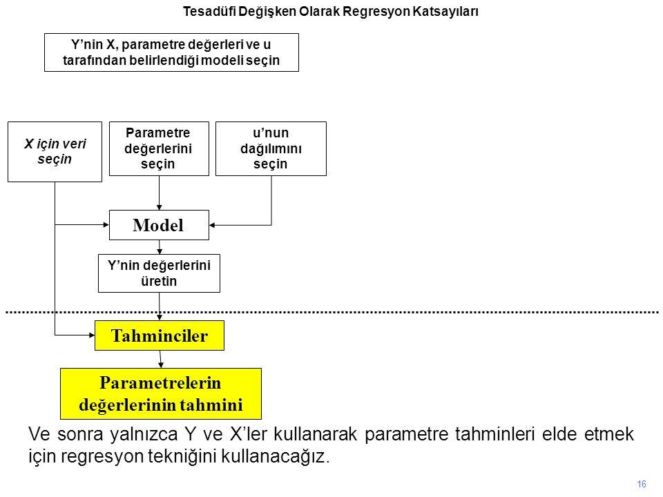 Model Tahminciler Parametrelerin değerlerinin tahmini