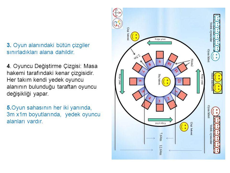 3. Oyun alanındaki bütün çizgiler sınırladıkları alana dahildir.