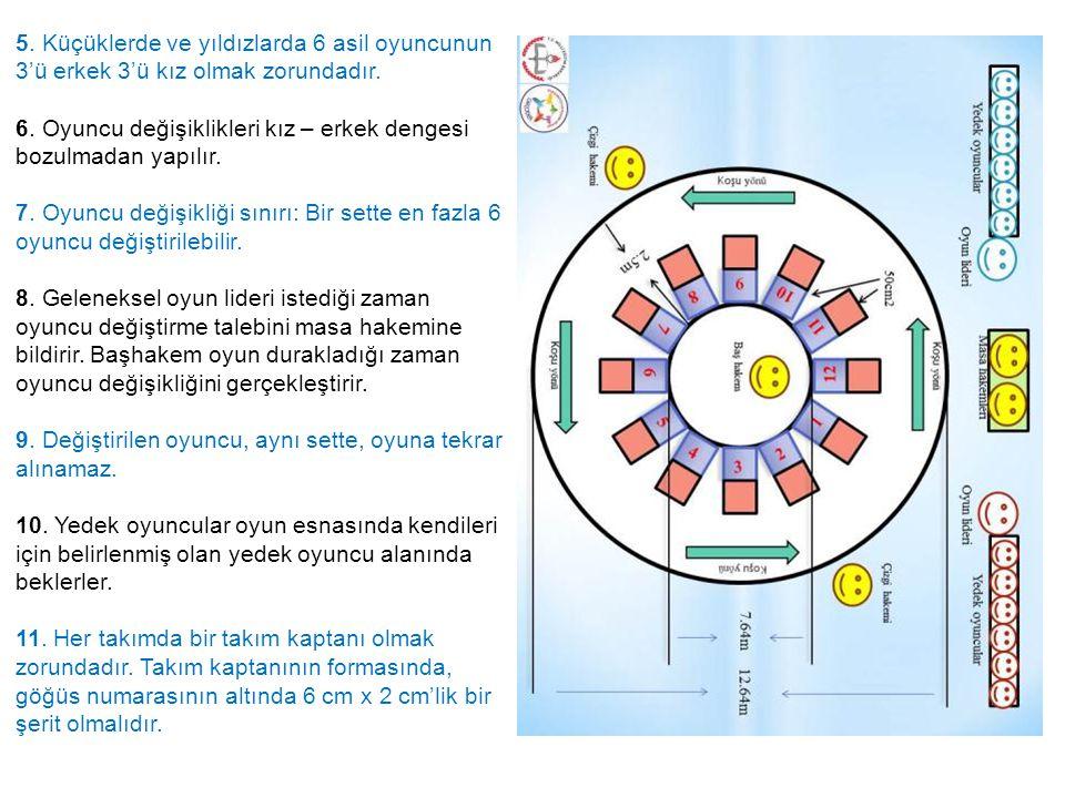 5. Küçüklerde ve yıldızlarda 6 asil oyuncunun 3'ü erkek 3'ü kız olmak zorundadır.